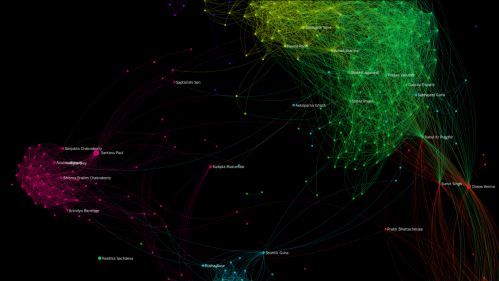 Visualizing by facebook network